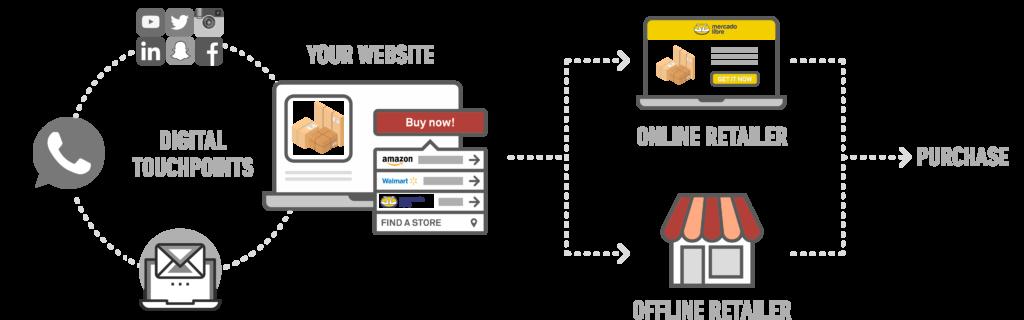 Where To Buy - Full Customer Journey
