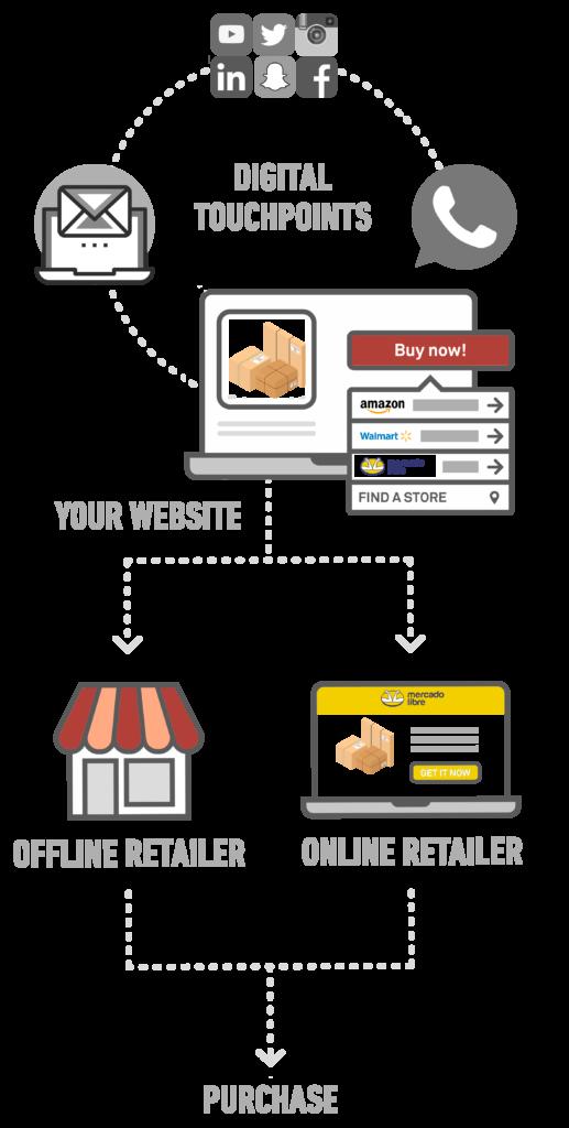 Where To Buy Solutions - Full customer journey