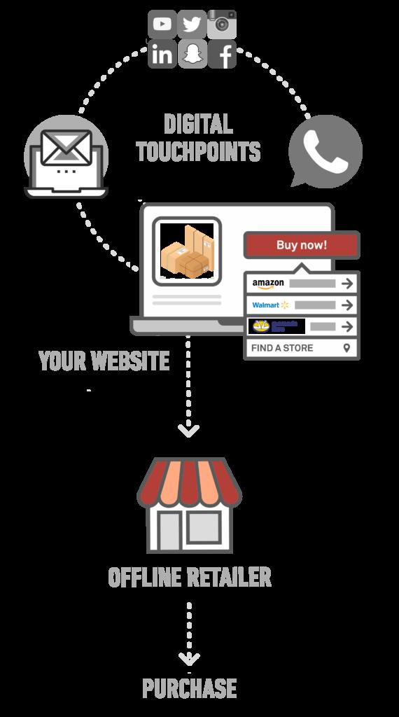 Offline customer Journey