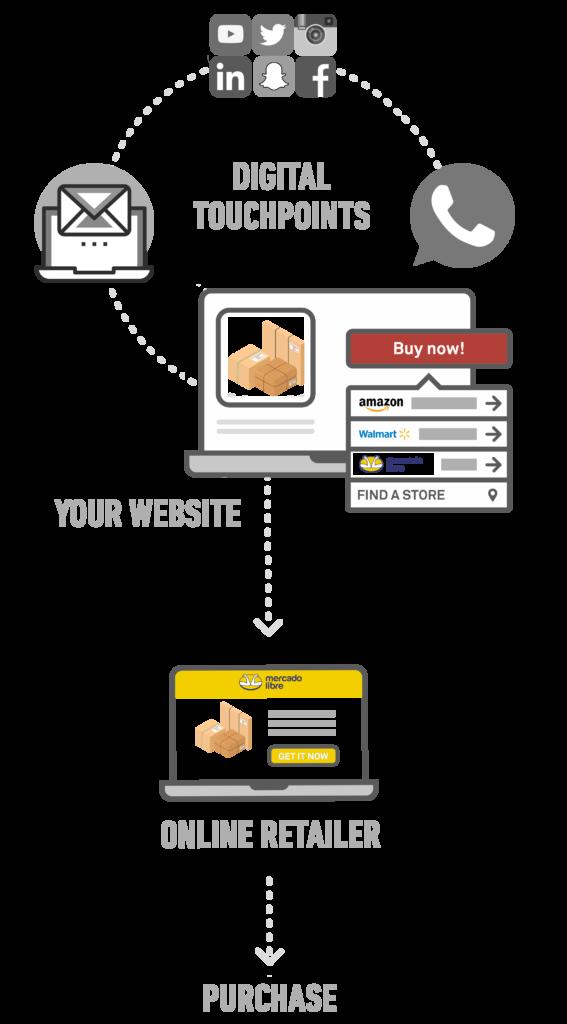 Online Customer Journey Mobile